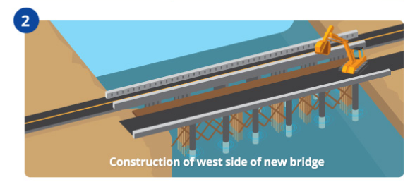 Construction of west side of new bridge