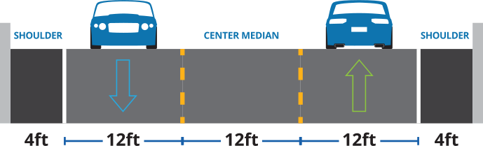 Improvements outline showing three lanes with cars in outer two lanes.